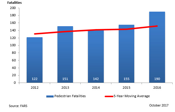 Pedestrian Fatalities - 2012-2016
