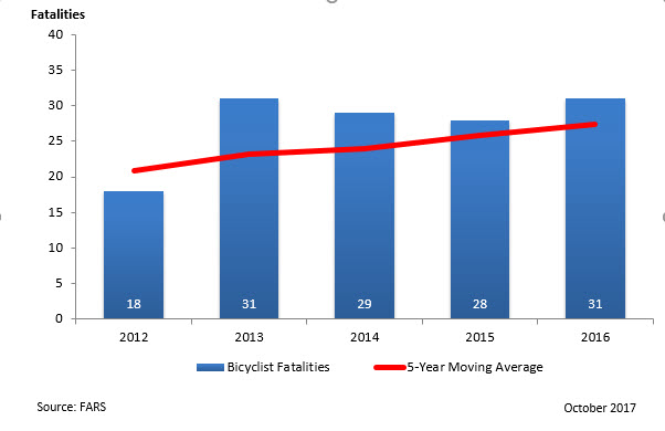 Bicyclist Fatalities - 2012-2016