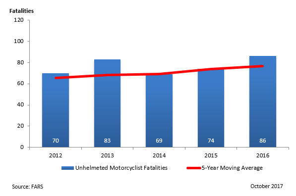 Unhelmeted Motorcycle Fatalities - 2012-2016